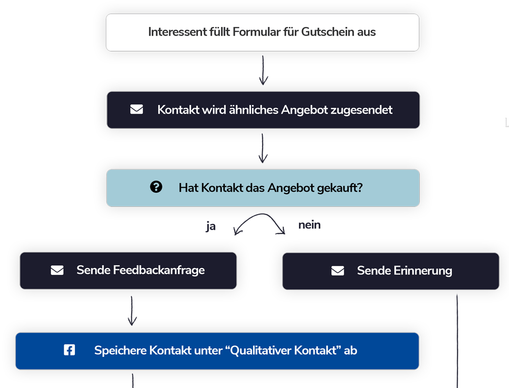 Marketing-Automation-Lead-Generierung