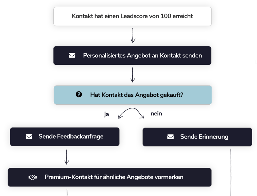 Marketing-Automation-Leadscoring-und-Tracking